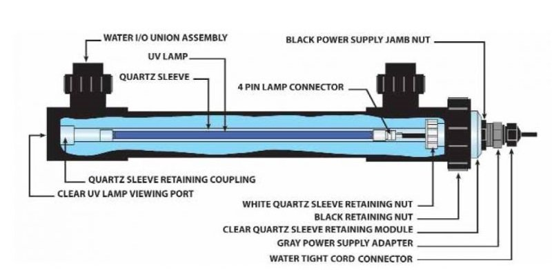 uv water treatment systems reviews